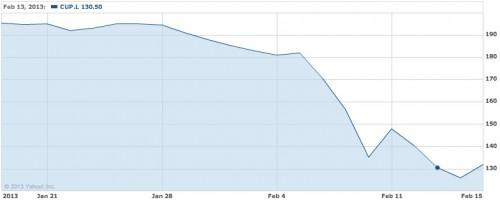 Cupid PLC stock dive