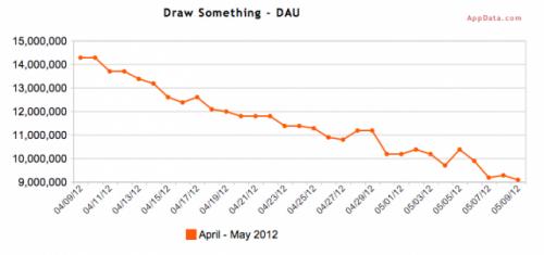Draw Something DAU
