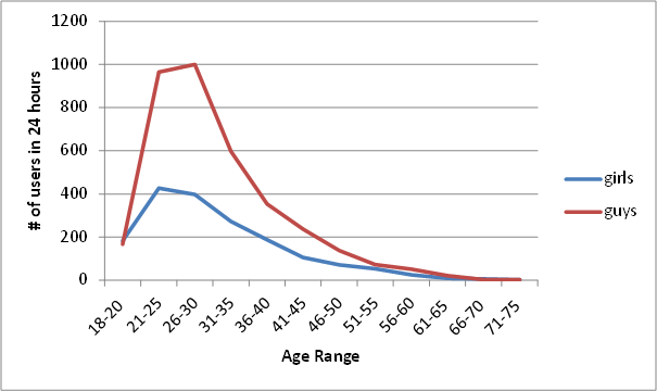 Age range dating in texas