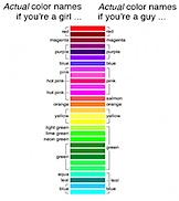 online dating analysis