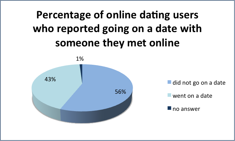 Percentage of people young people who do online dating