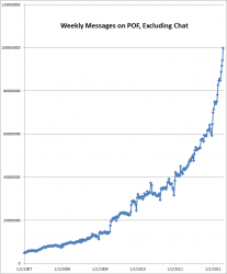 POF passes 100M weekly messages, 2 Billion Pageviews a Week