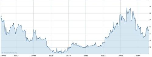 spark networks stock price