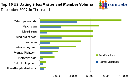 The Sites Users Number Dating Of Online On lot can win